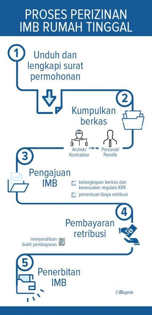 Jasa Pengurusan IMB